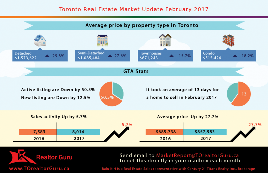 Toronto Marekt Report for February 2017