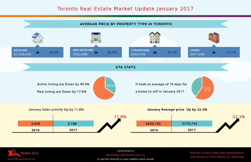 Infographic for Toronto Real Estate Market Report January 2017