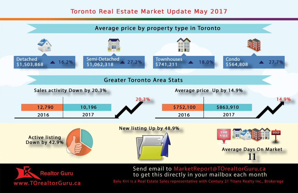 Toronto Real Estate - Market Update - May 2017