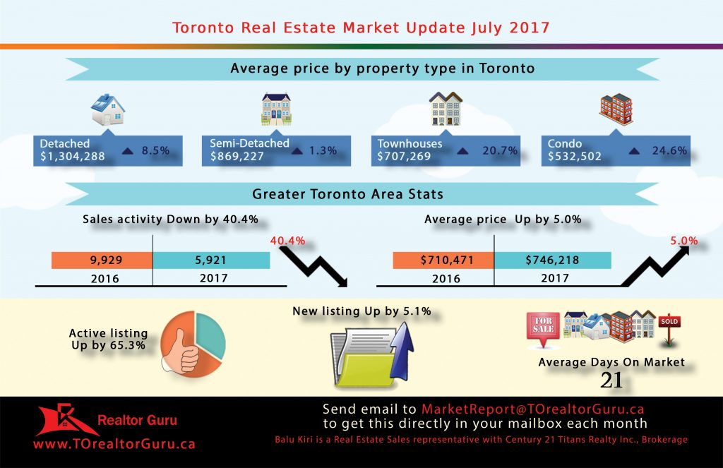 Toronto Real Estate - Market Update - July 2017