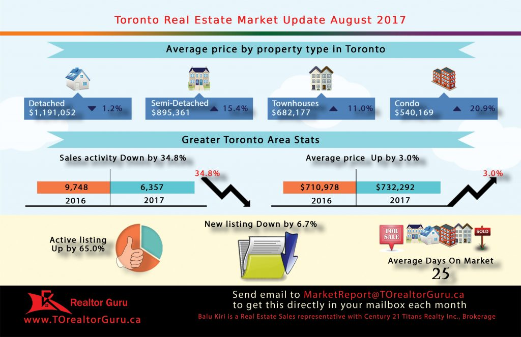 Toronto Real Estate - Market Update - August 2017