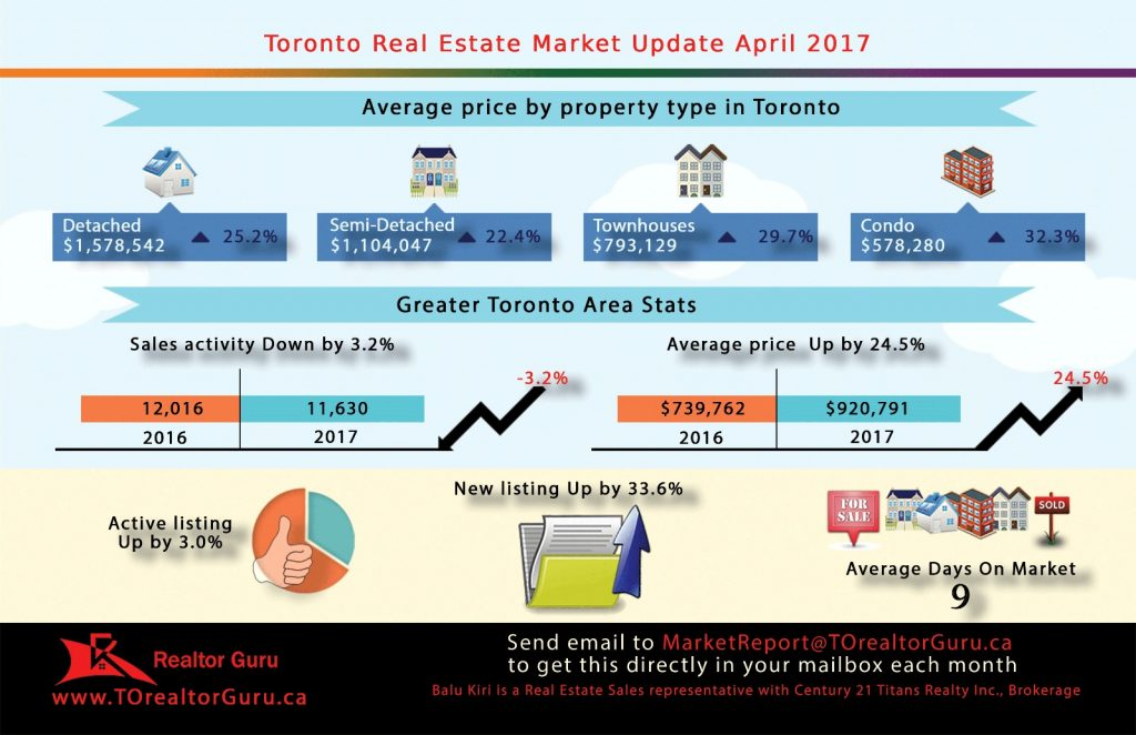 April 2017 Toronto Market Update