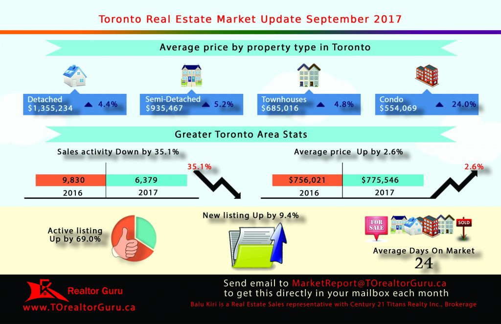 September 2017 Toronto Market Update
