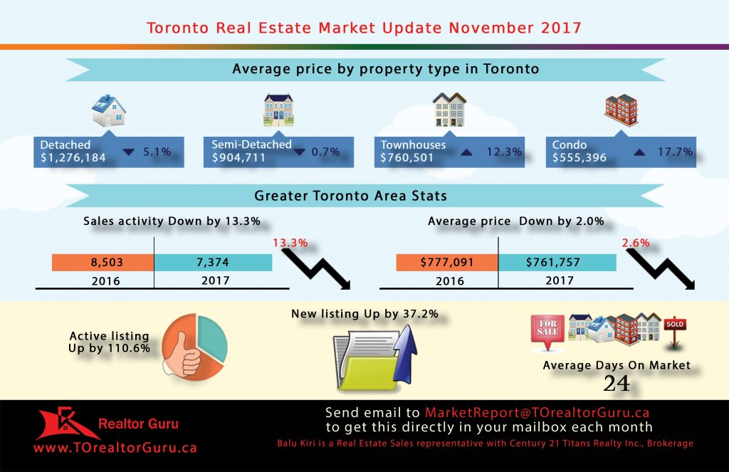 Nov 2017 Toronto Real Estate Market Update