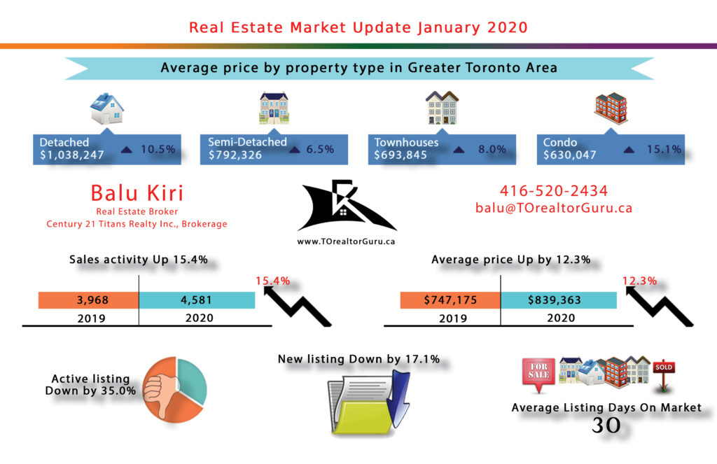 Greater Toronto Real Estate Market data for January 2020
